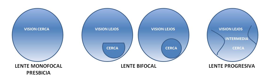 f344c6d97d Imagen gafas de presbicia o vista cansada Asociación Española de  Optometristas Unidos