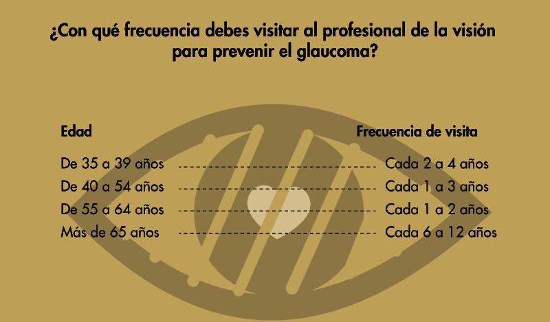 Prevenir el Glaucoma